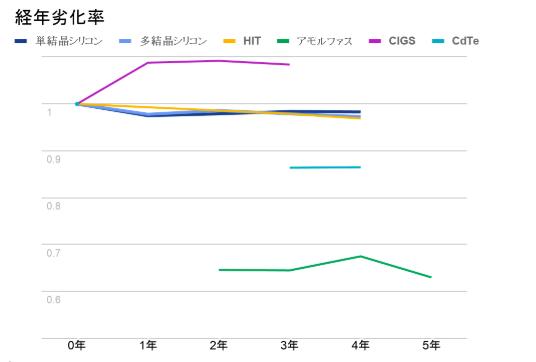 経年劣化率 グラフ