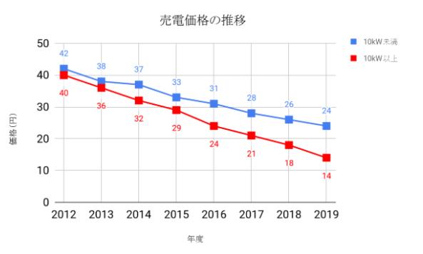 売電価格推移 グラフ