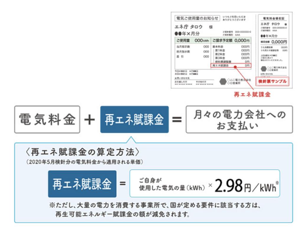 資源エネルギー庁再エネ賦課金