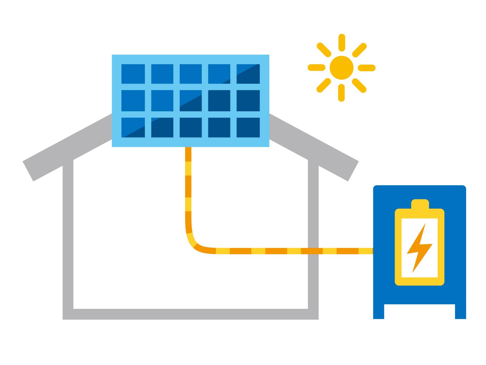 太陽光発電保有者に蓄電池をすすめる理由とメリット【2019年問題解決策 ...
