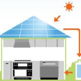 太陽光発電と蓄電池は一緒に設置するのがおすすめ
