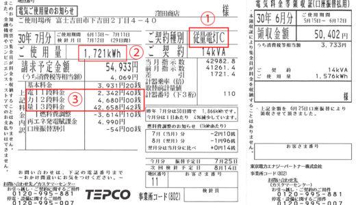 電気料金上昇の日本!太陽光発電で光熱費は安くなる?売電が得?