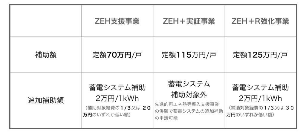 ZEH化住宅の補助金額