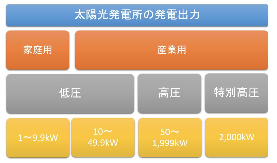 太陽光発電の出力の違い