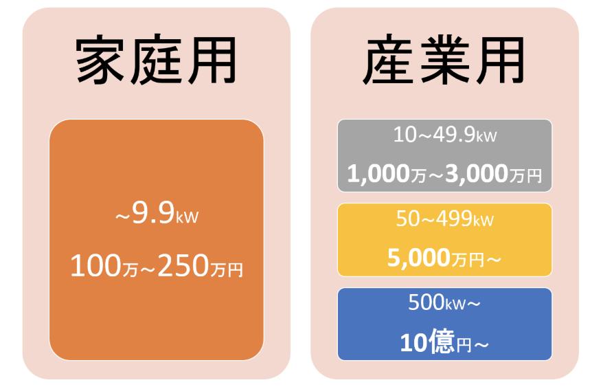 産業用太陽光発電と住宅用太陽光発電の設置費用の違い