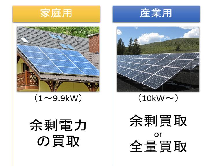 太陽光発電の売電の仕組み