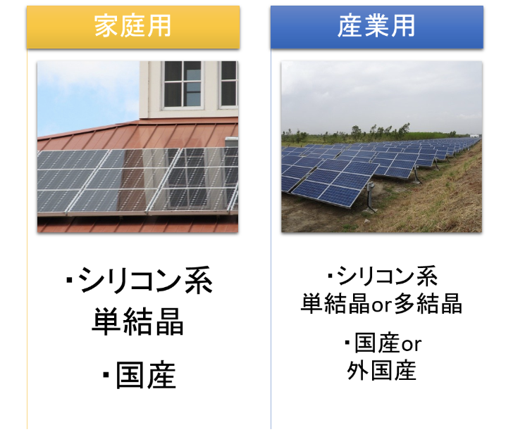 家庭用太陽光発電と産業用太陽光発電はパネルの選び方が違う