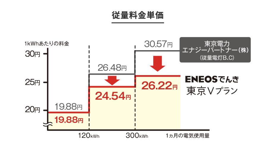 ENEOSでんきシミュレーション