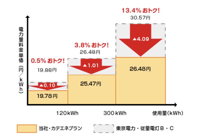 カテエネの電気代シミュレーション表