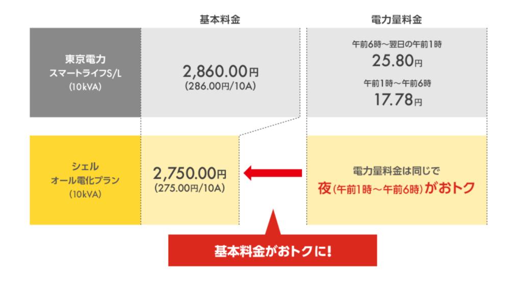 昭和シェル電化プラン