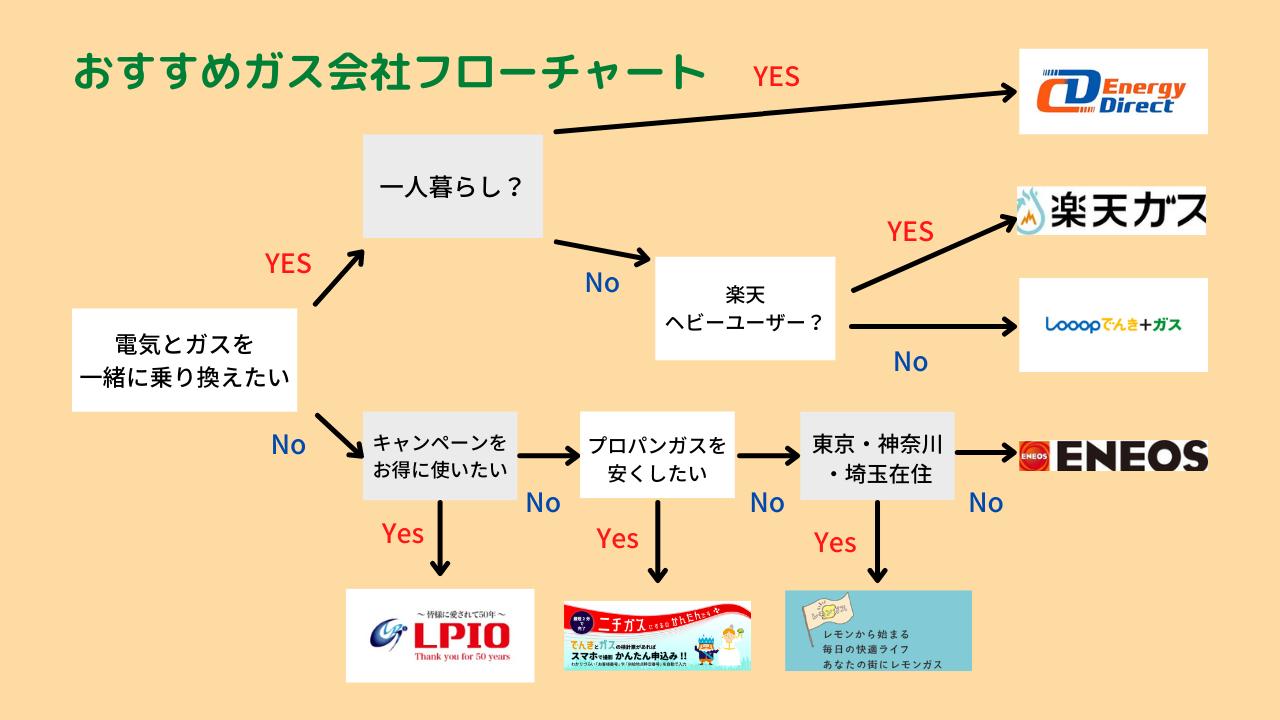 おすすめガス会社 フローチャート