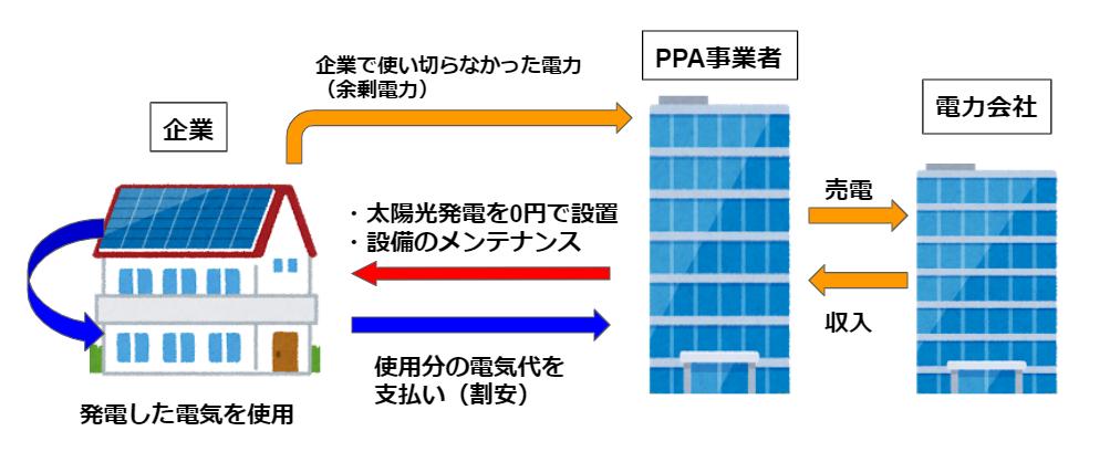 PPAモデル 仕組み
