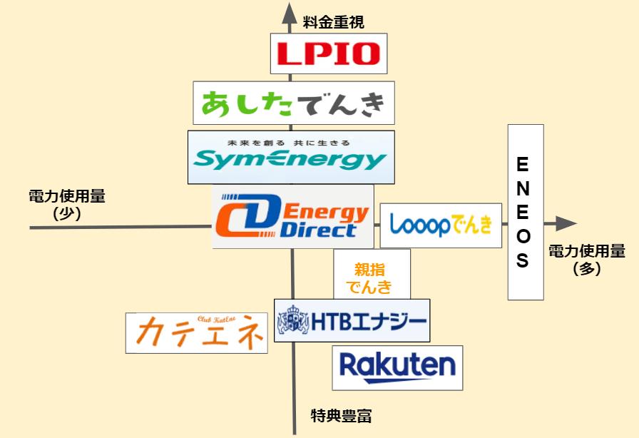 おすすめ新電力の概要・分布図