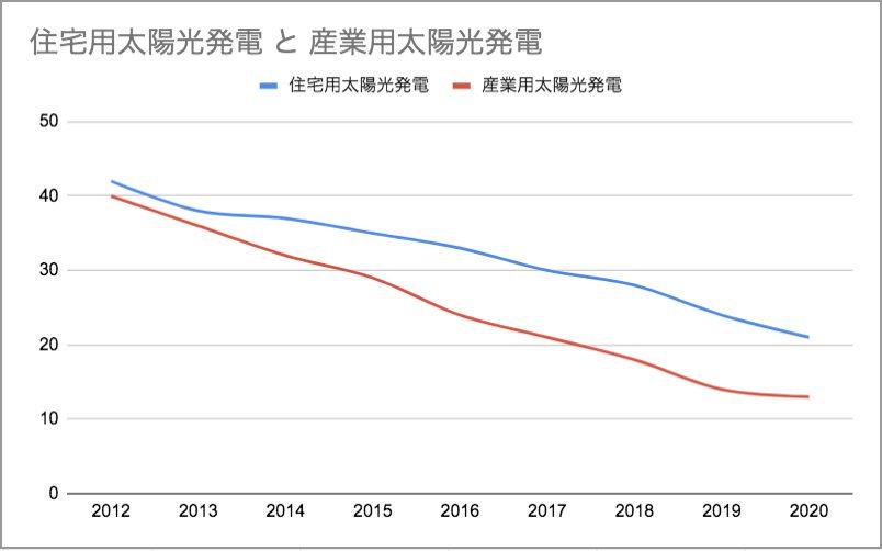 太陽光発電の売電価格の推移