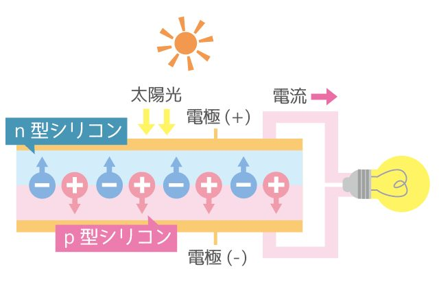 太陽光電池の仕組み