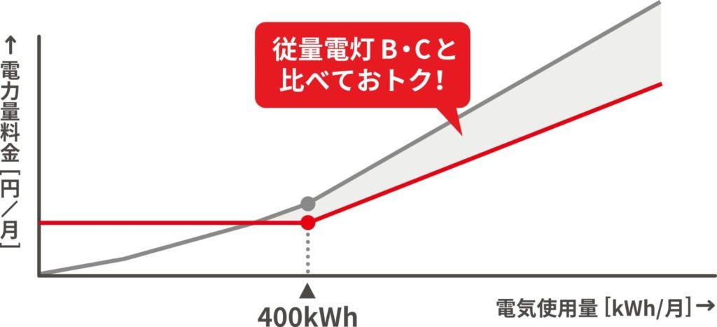 東京電力の料金プラン