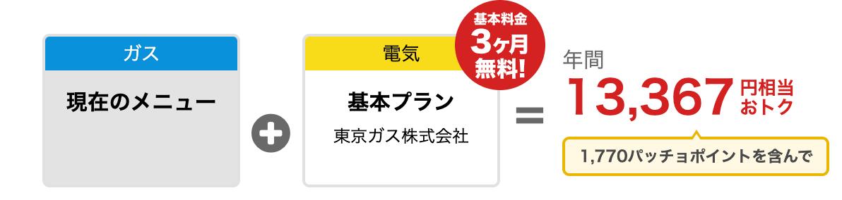 東京ガスの電気 4人世帯 シミュレーション