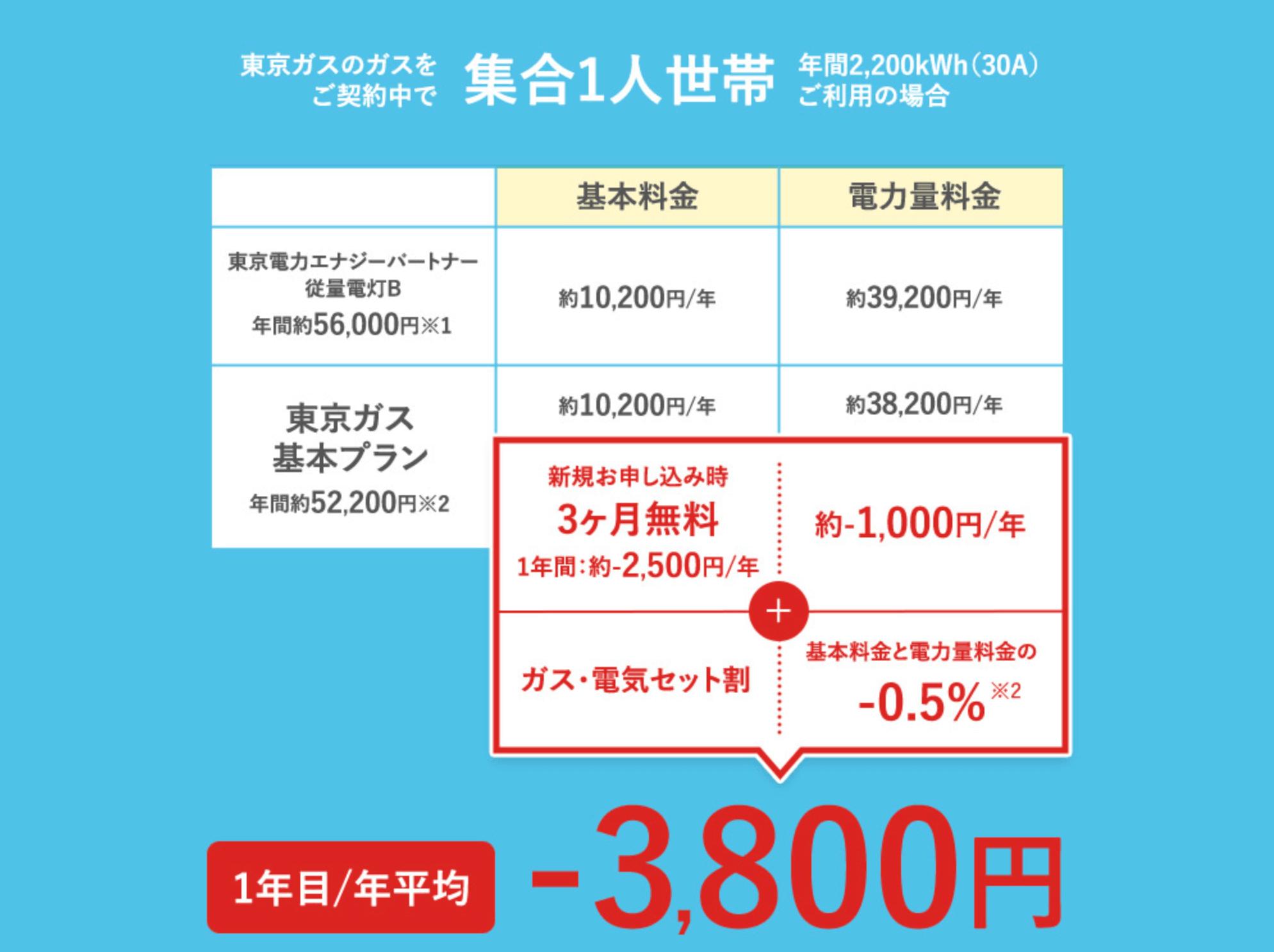 東京ガスの電気 一人暮らし 削減額