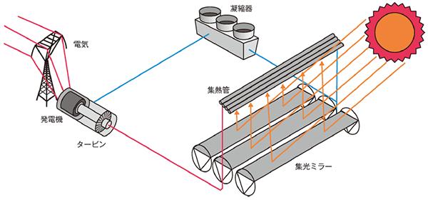 太陽熱発電 リニア・フレネル型