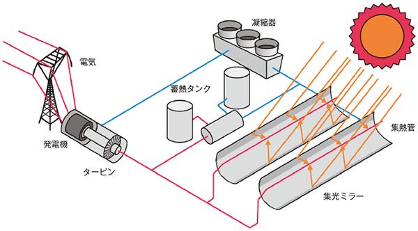 太陽熱発電 トラフ・パラポラ型
