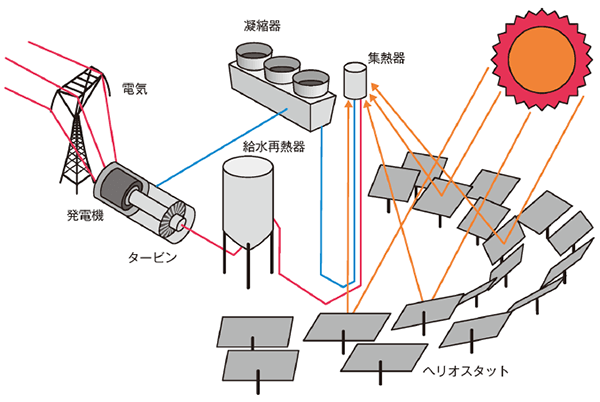 太陽熱発電 タワー型
