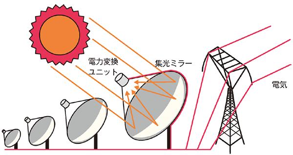 太陽熱発電 ディッシュ型