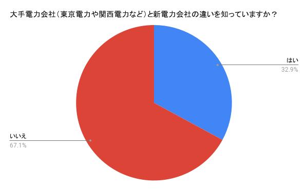 大手電力会社(東京電力や関西電力など)と新電力会社の違いを知っていますか? 回答結果